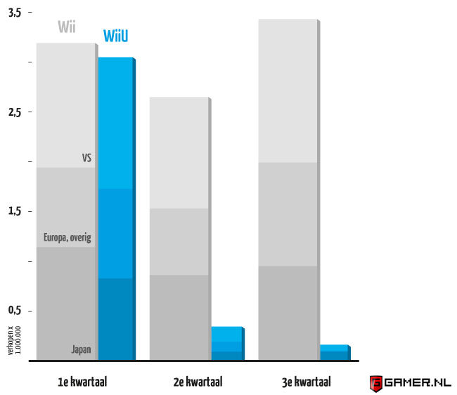 Wii U verkoopcijfers vergeleken met Wii