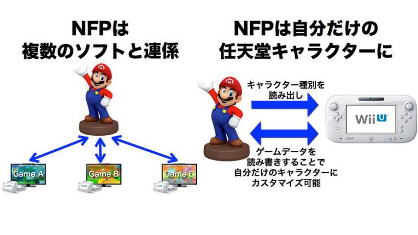 Nintendo, Wii U, figurines, NFC